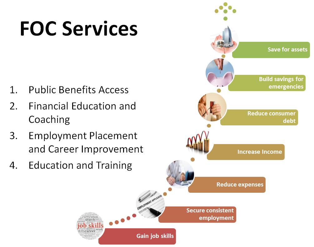 FOC Services